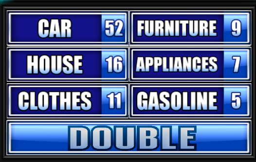 Image Result For Name Something People Often Buy On Credit